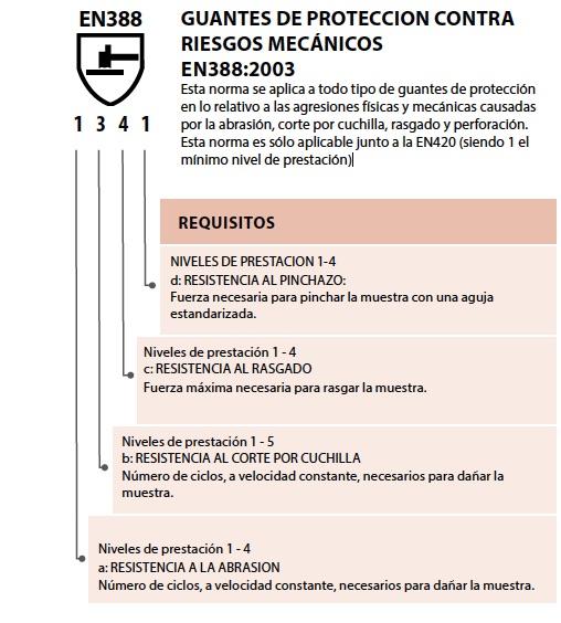 norma EN388: GUANTES DE PROTECCION CONTRA RIESGOS MECÁNICOS EN388